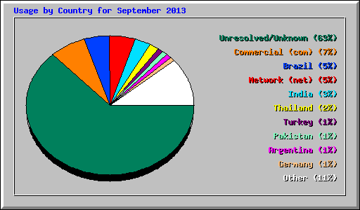 Access statistics for user site www.his.com/~dsteven - September 2013